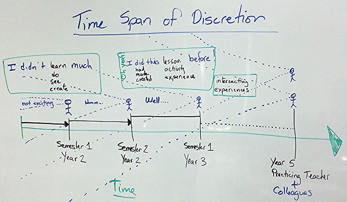 time span of discretion