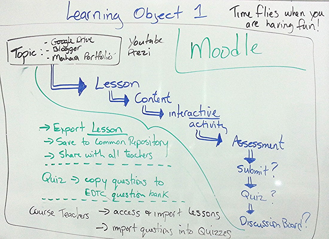 learning object moodle diagram