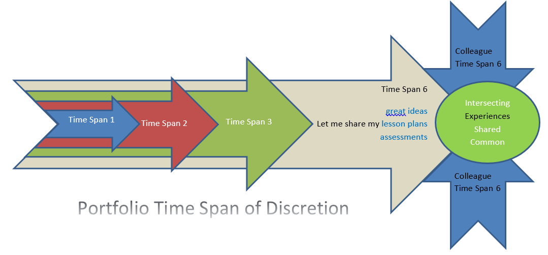 time span discretion short